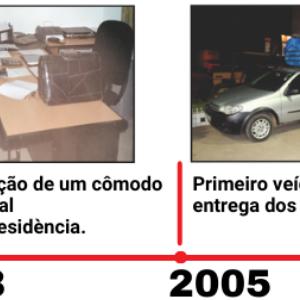 Imagem linha do tempo 2002 fabiano junior (1)